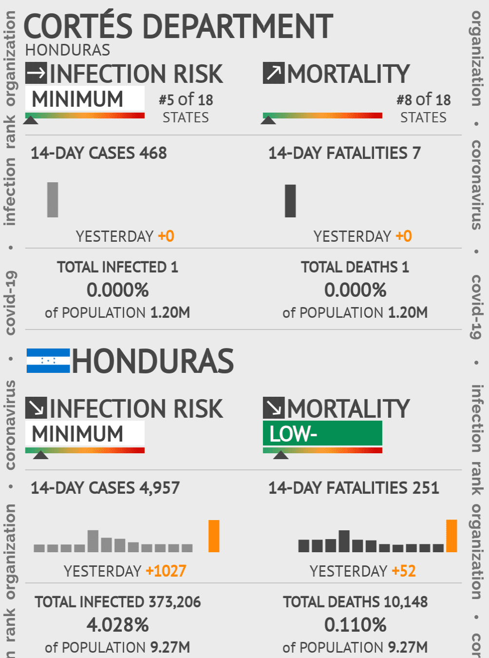 Cortés Coronavirus Covid-19 Risk of Infection on December 03, 2020