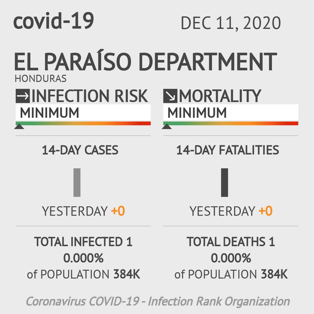 El Paraíso Coronavirus Covid-19 Risk of Infection on December 11, 2020