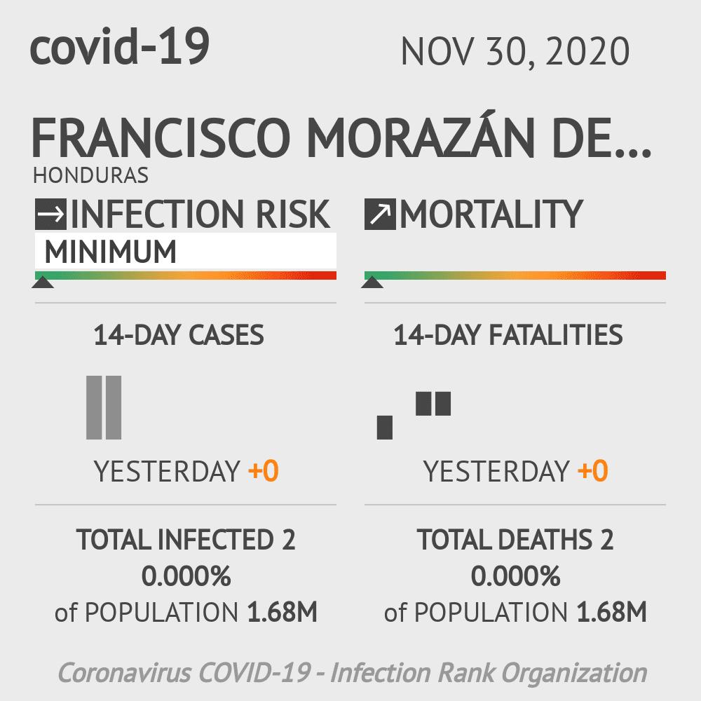 Francisco Morazán Coronavirus Covid-19 Risk of Infection on November 30, 2020
