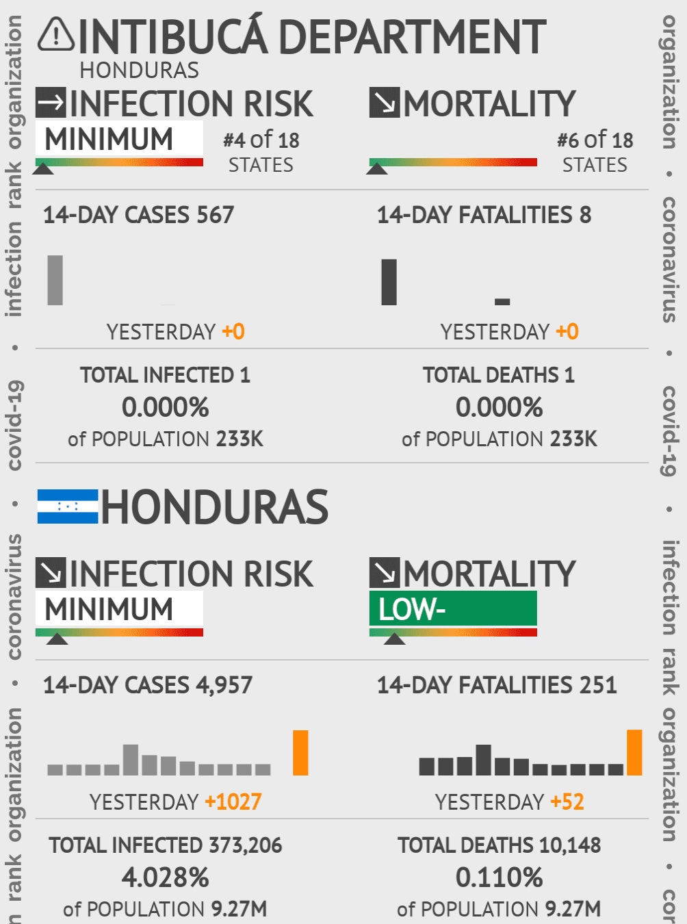 Intibucá Coronavirus Covid-19 Risk of Infection on December 11, 2020