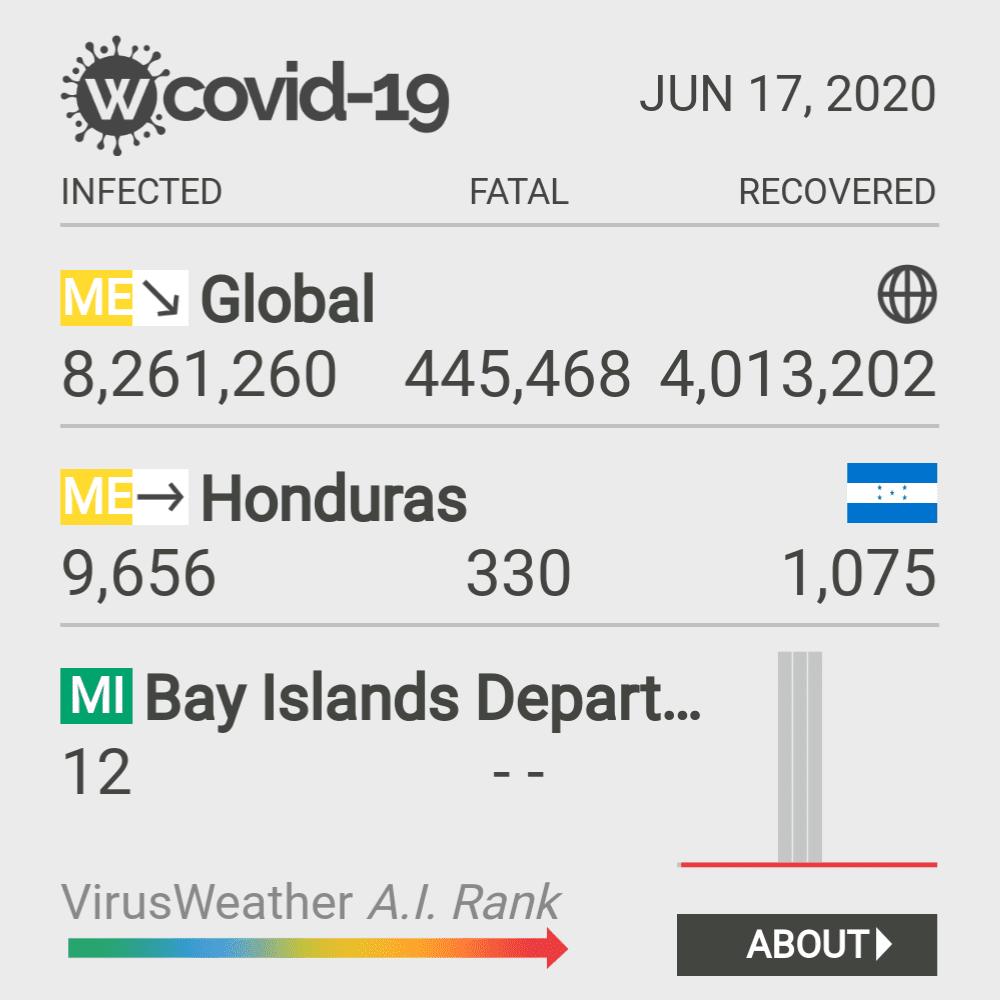 Islas de la Bahía Coronavirus Covid-19 Risk of Infection on December 04, 2020