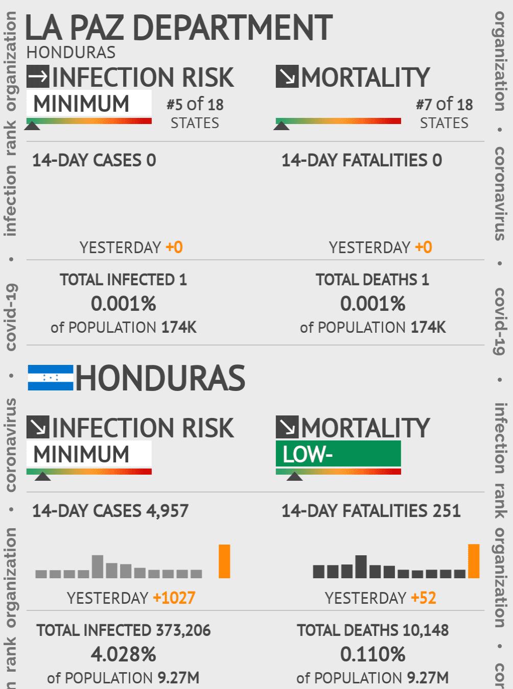 La Paz Coronavirus Covid-19 Risk of Infection on December 05, 2020