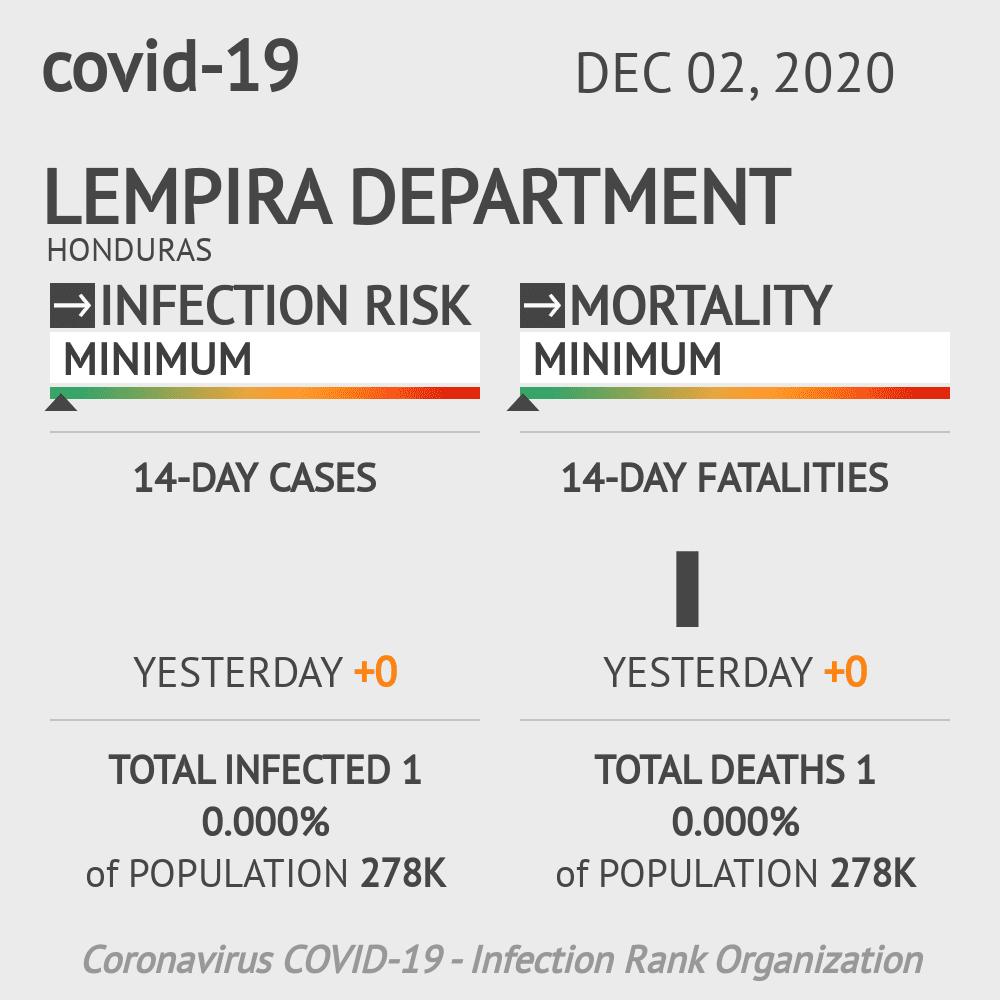 Lempira Coronavirus Covid-19 Risk of Infection on December 02, 2020