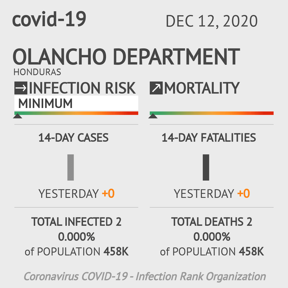 Olancho Coronavirus Covid-19 Risk of Infection on December 12, 2020