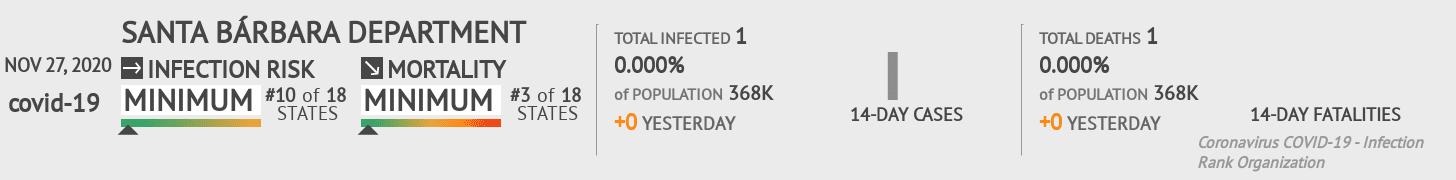 Santa Bárbara Coronavirus Covid-19 Risk of Infection on November 27, 2020