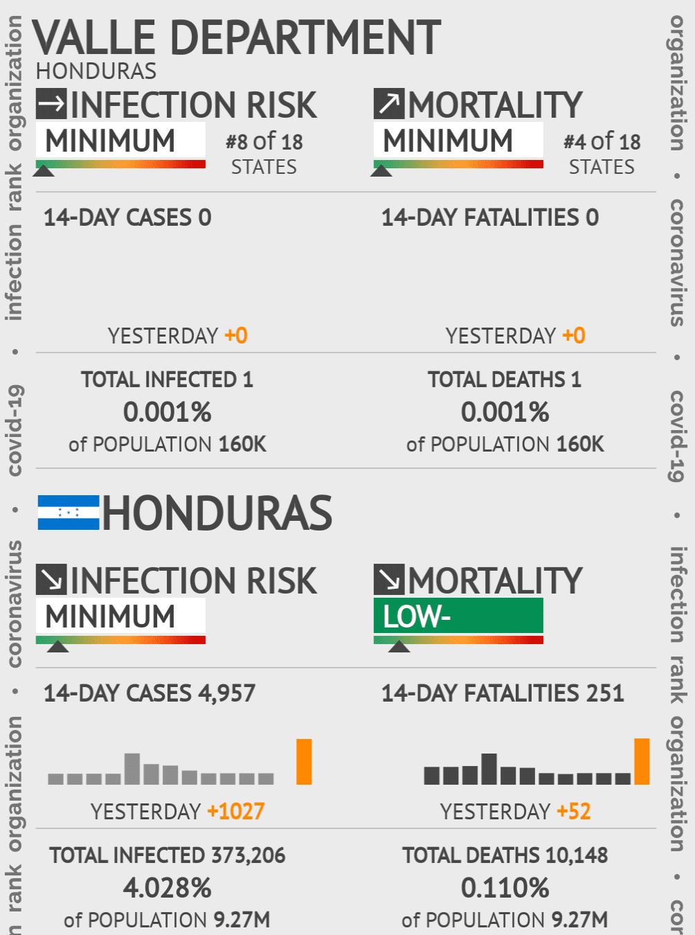 Valle Coronavirus Covid-19 Risk of Infection on December 02, 2020