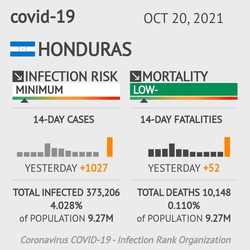 Honduras Coronavirus Covid-19 Risk of Infection Update for 18 Regions on October 28, 2020