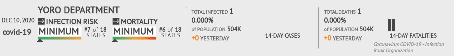 Yoro Coronavirus Covid-19 Risk of Infection on December 10, 2020