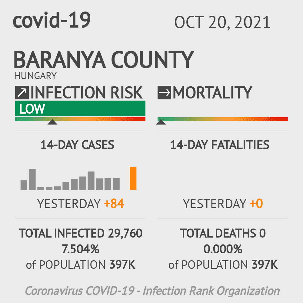 Baranya Coronavirus Covid-19 Risk of Infection on March 02, 2021