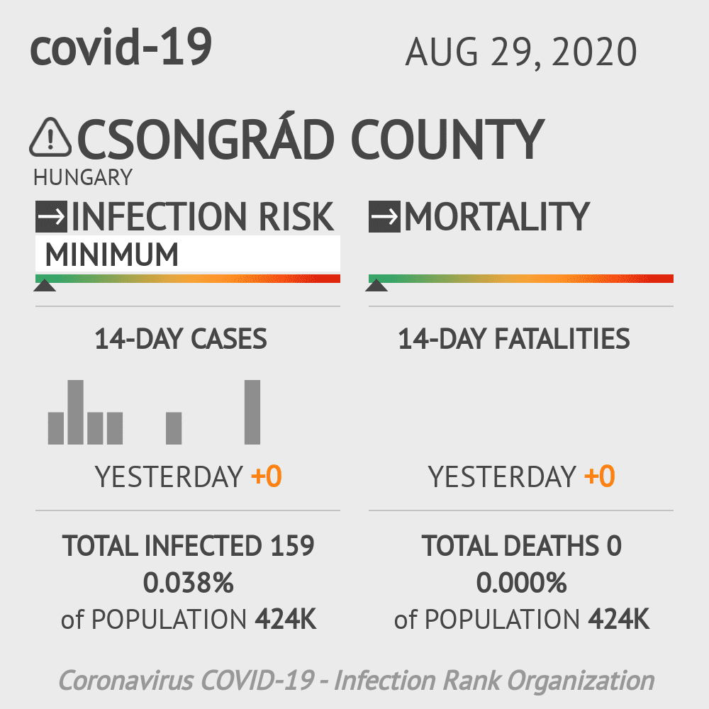 Csongrád Coronavirus Covid-19 Risk of Infection on August 29, 2020
