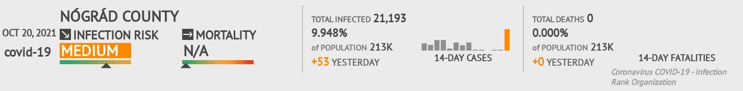 Nógrád Coronavirus Covid-19 Risk of Infection on February 28, 2021