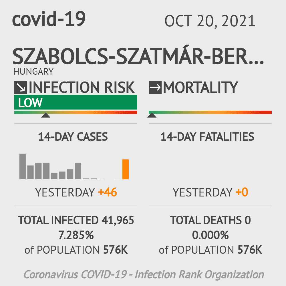 Szabolcs-Szatmár-Bereg Coronavirus Covid-19 Risk of Infection on February 28, 2021