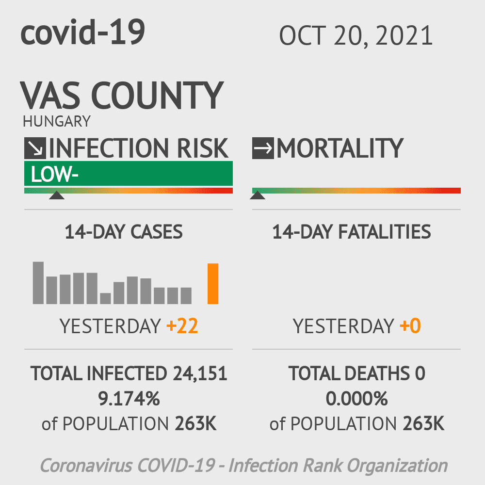 Vas Coronavirus Covid-19 Risk of Infection on February 28, 2021