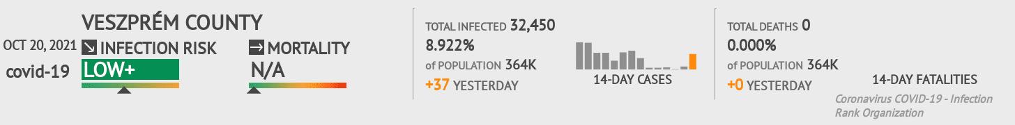 Veszprém Coronavirus Covid-19 Risk of Infection on February 25, 2021