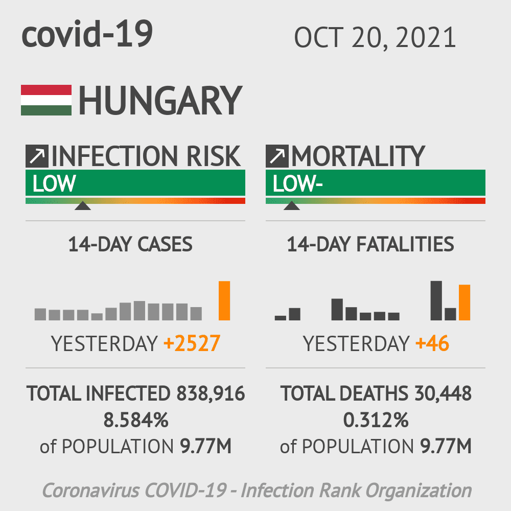 Hungary Coronavirus Covid-19 Risk of Infection Update for 20 Regions on January 25, 2021