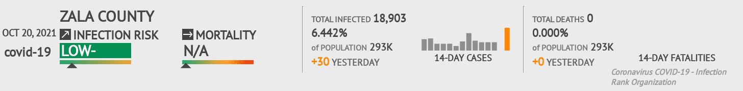 Zala Coronavirus Covid-19 Risk of Infection on February 25, 2021