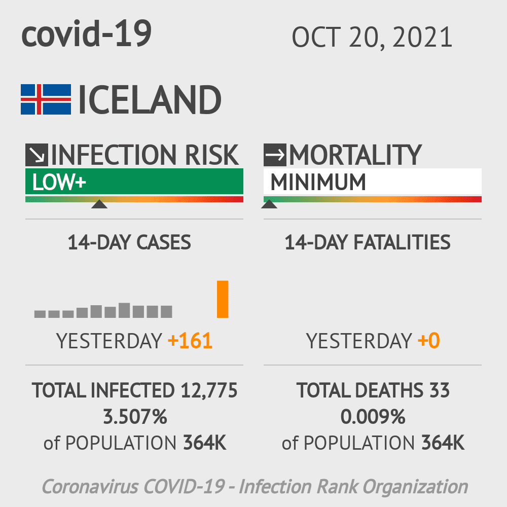 Iceland Coronavirus Covid-19 Risk of Infection on October 21, 2020