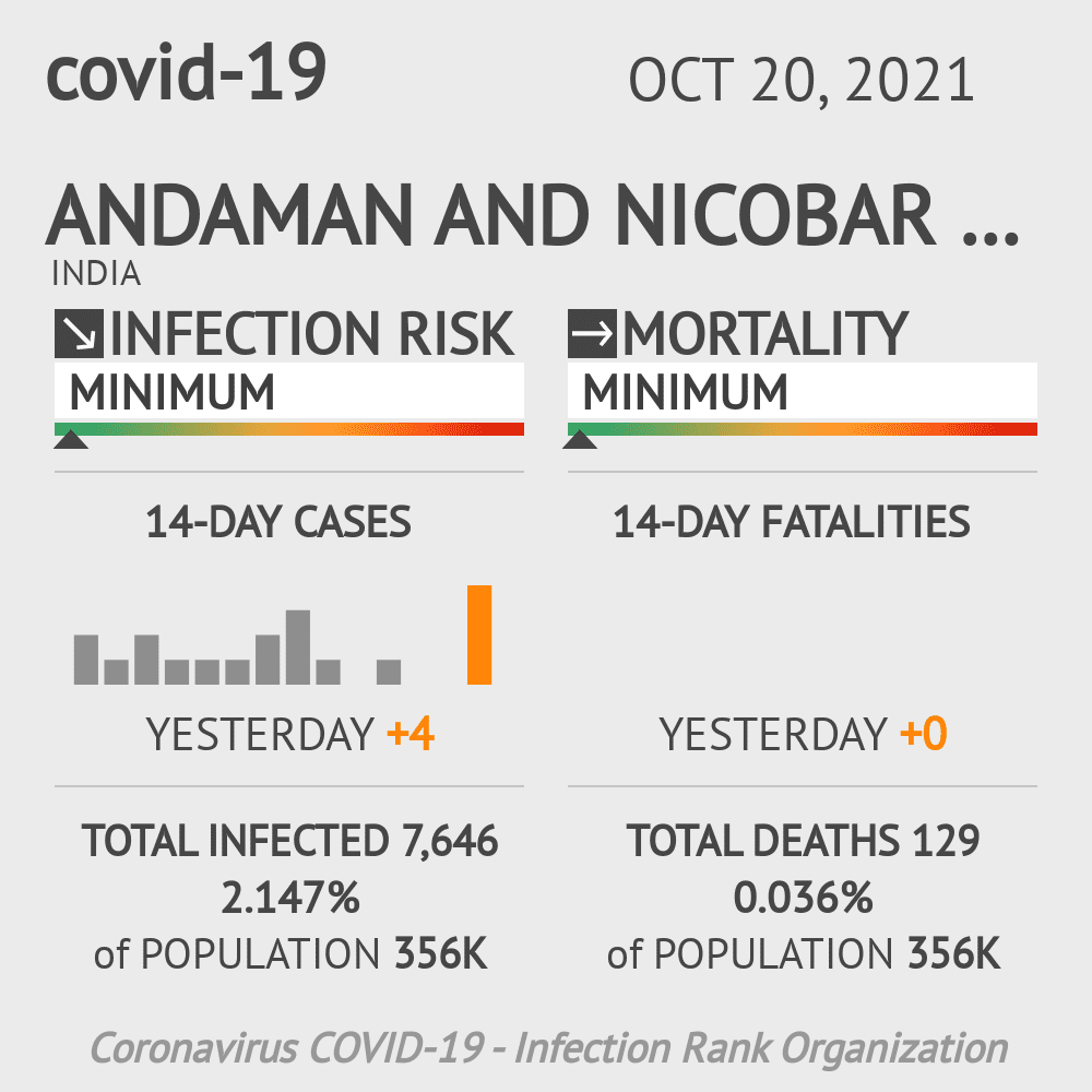Andaman and Nicobar Islands Coronavirus Covid-19 Risk of Infection Update for 2 Counties on July 29, 2021