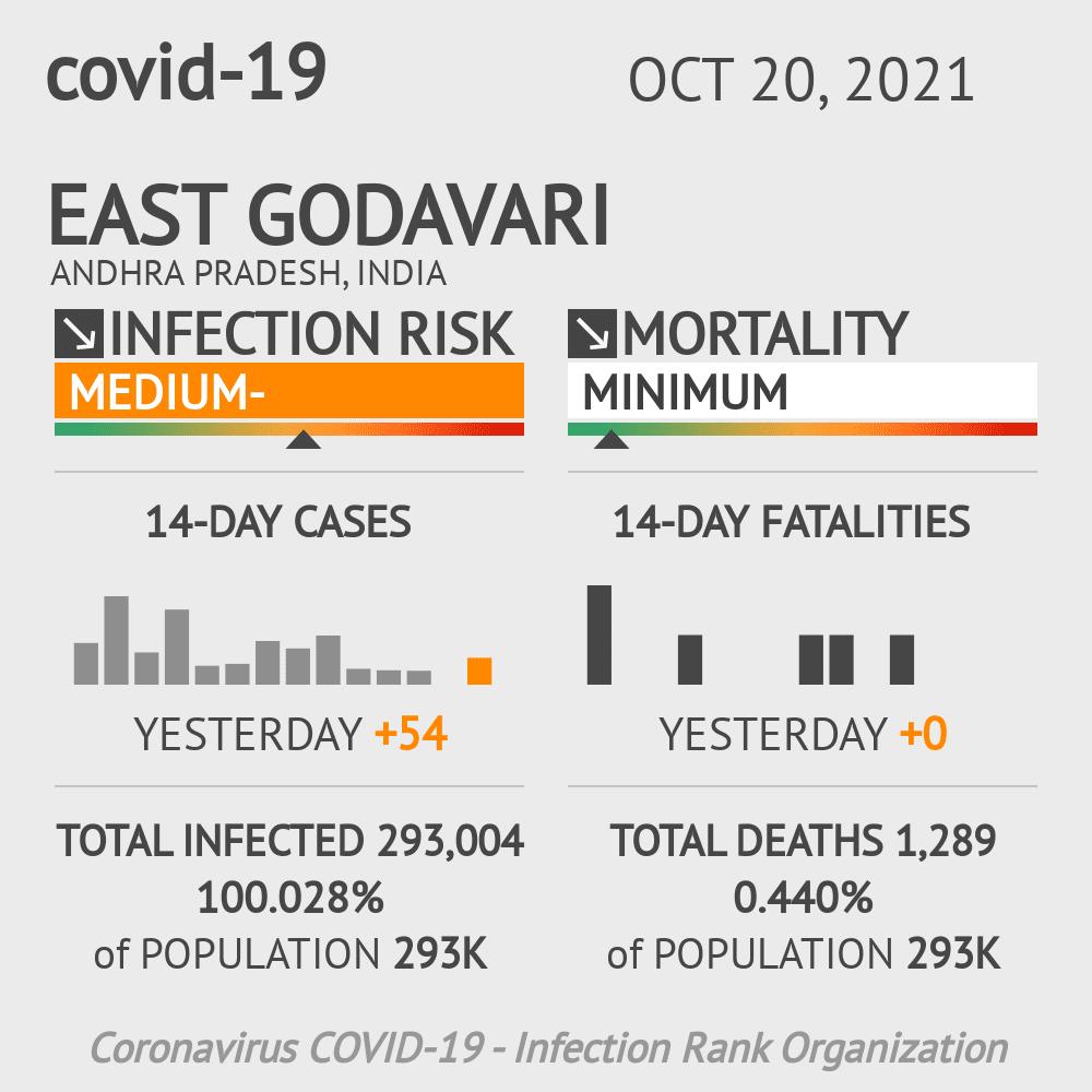 East Godavari Coronavirus Covid-19 Risk of Infection on February 23, 2021