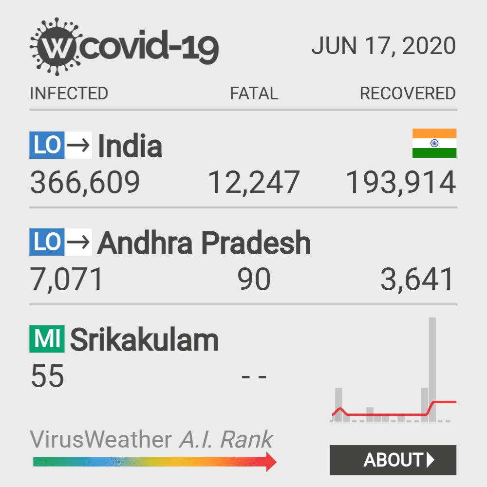Srikakulam Coronavirus Covid-19 Risk of Infection on February 26, 2021