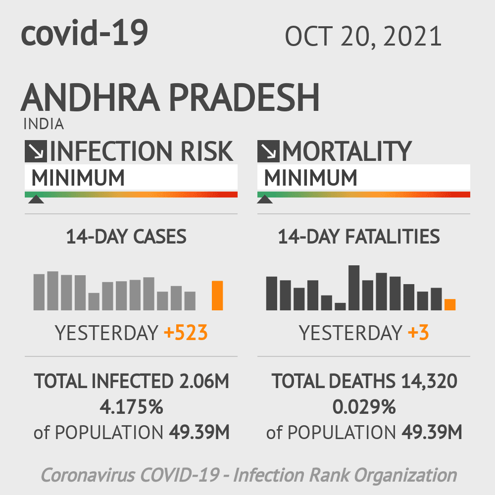 Andhra Pradesh Coronavirus Covid-19 Risk of Infection Update for 13 Counties on May 20, 2021