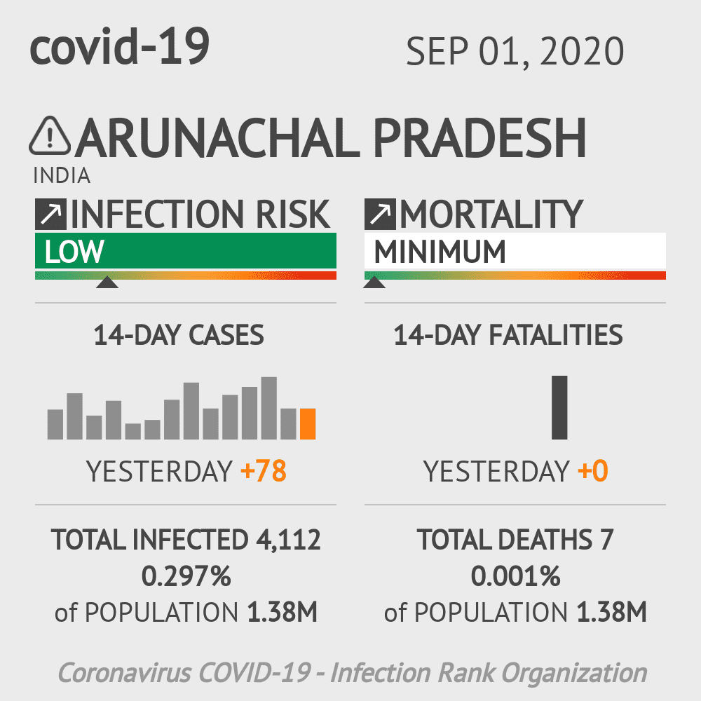 Arunachal Pradesh Coronavirus Covid-19 Risk of Infection on September 01, 2020