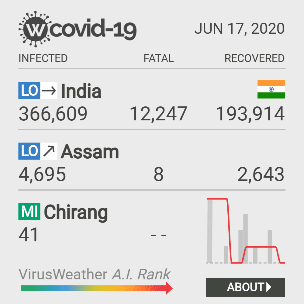 Chirang Coronavirus Covid-19 Risk of Infection on February 23, 2021