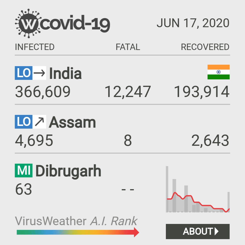 Dibrugarh Coronavirus Covid-19 Risk of Infection on February 28, 2021