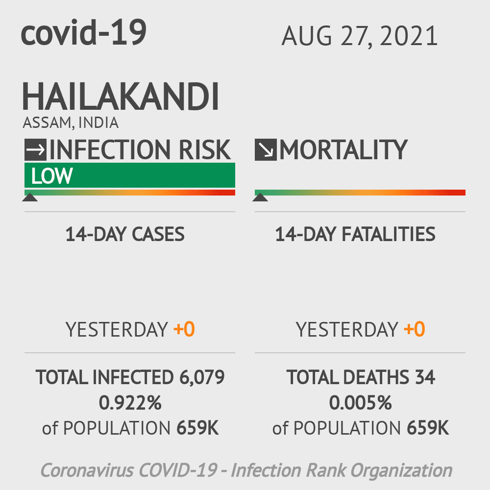 Hailakandi Coronavirus Covid-19 Risk of Infection on February 26, 2021