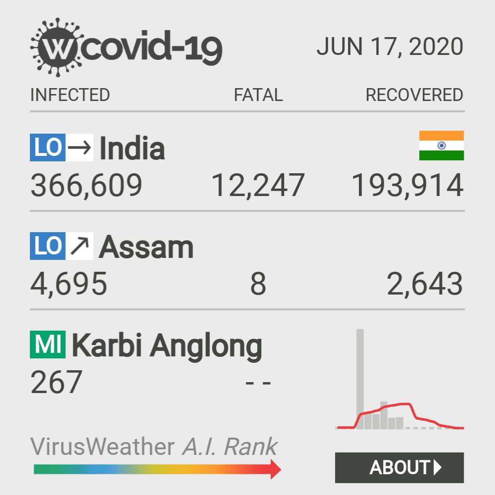Karbi Anglong Coronavirus Covid-19 Risk of Infection on February 25, 2021