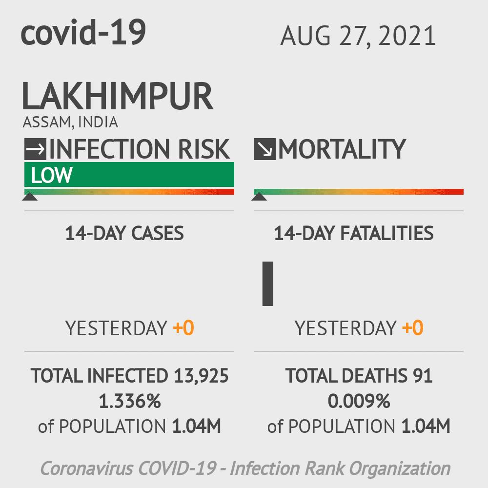 Lakhimpur Coronavirus Covid-19 Risk of Infection on February 28, 2021