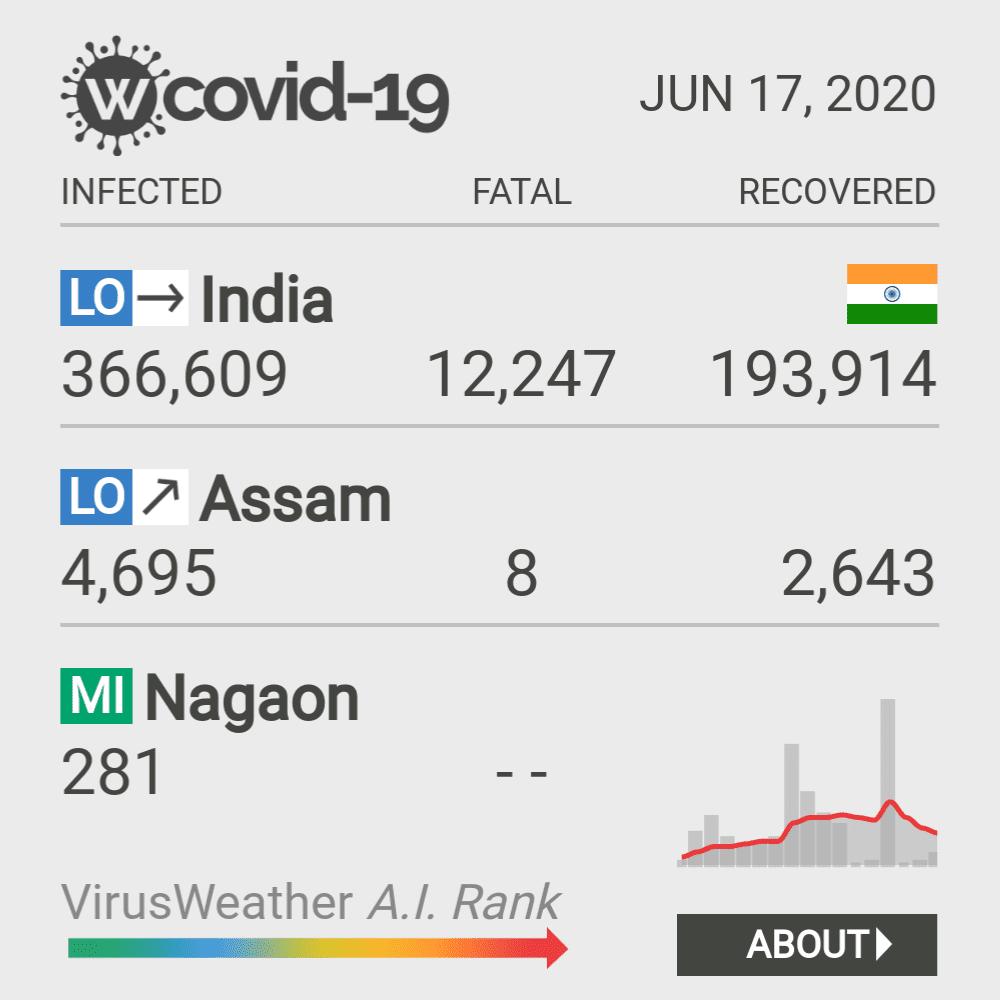 Nagaon Coronavirus Covid-19 Risk of Infection on February 23, 2021