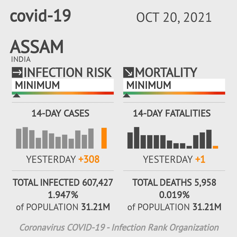 Assam Coronavirus Covid-19 Risk of Infection Update for 32 Counties on October 27, 2020