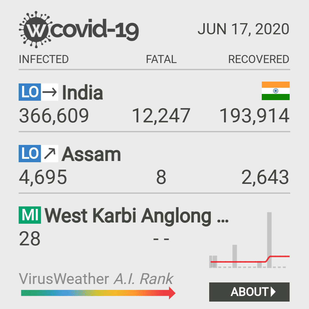 West Karbi Anglong district Coronavirus Covid-19 Risk of Infection on March 02, 2021