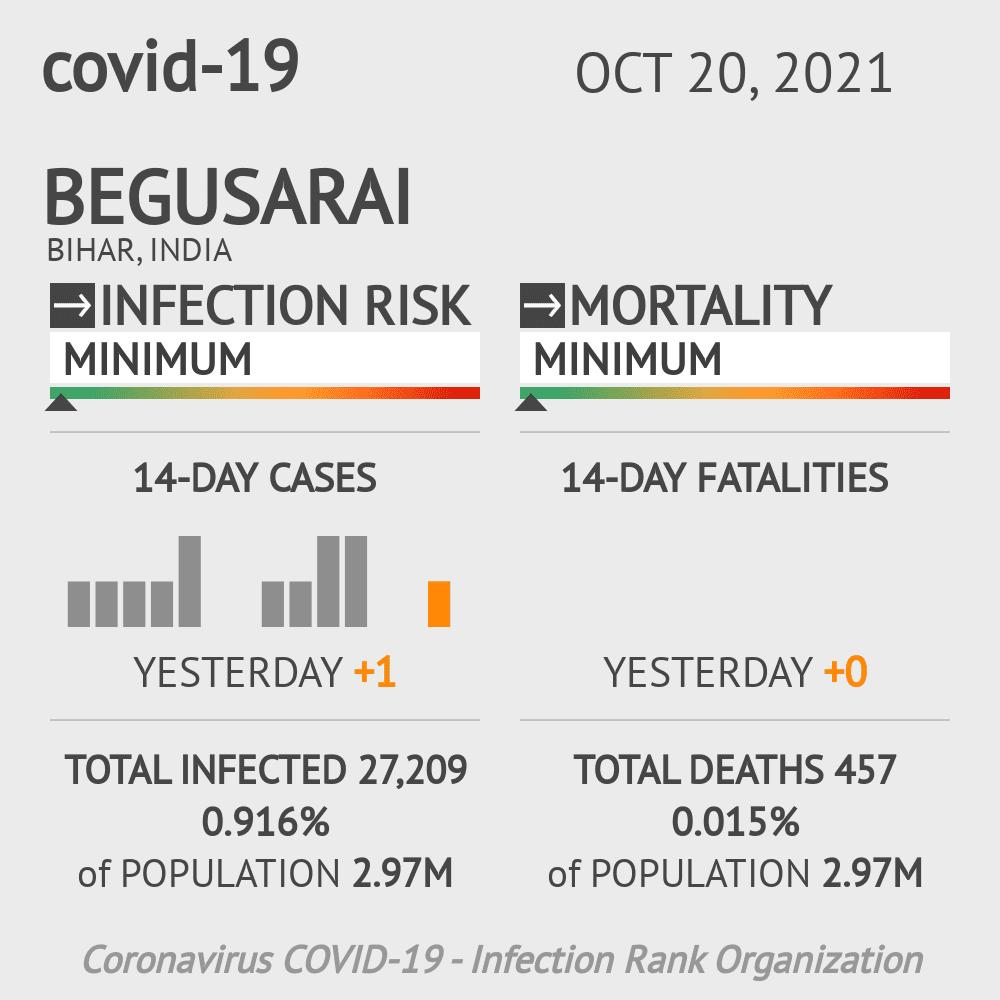 Begusarai Coronavirus Covid-19 Risk of Infection on February 28, 2021