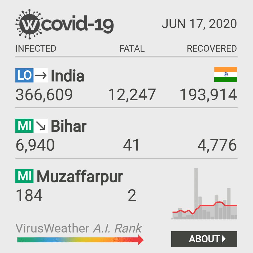 Muzaffarpur Coronavirus Covid-19 Risk of Infection on February 28, 2021