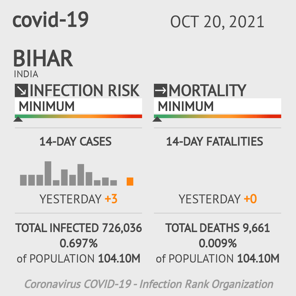Bihar Coronavirus Covid-19 Risk of Infection Update for 37 Counties on March 07, 2021