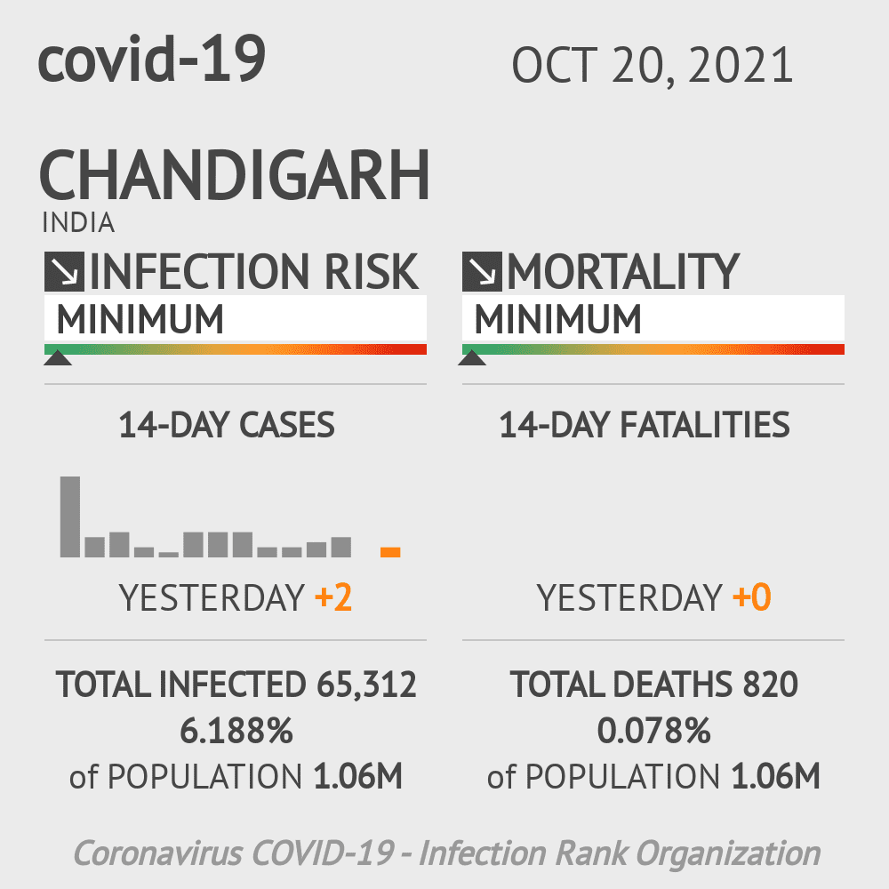 Chandigarh Coronavirus Covid-19 Risk of Infection Update for 1 Counties on March 07, 2021