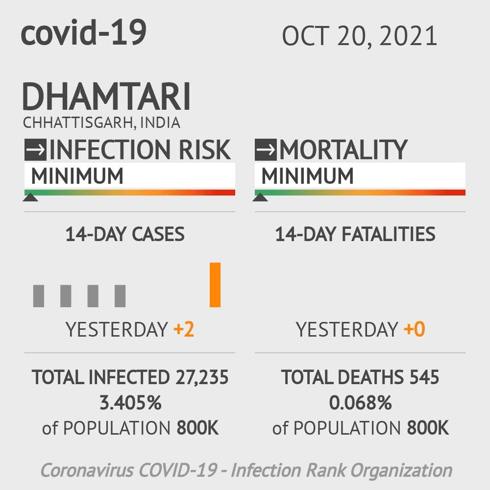 Dhamtari Coronavirus Covid-19 Risk of Infection on March 06, 2021