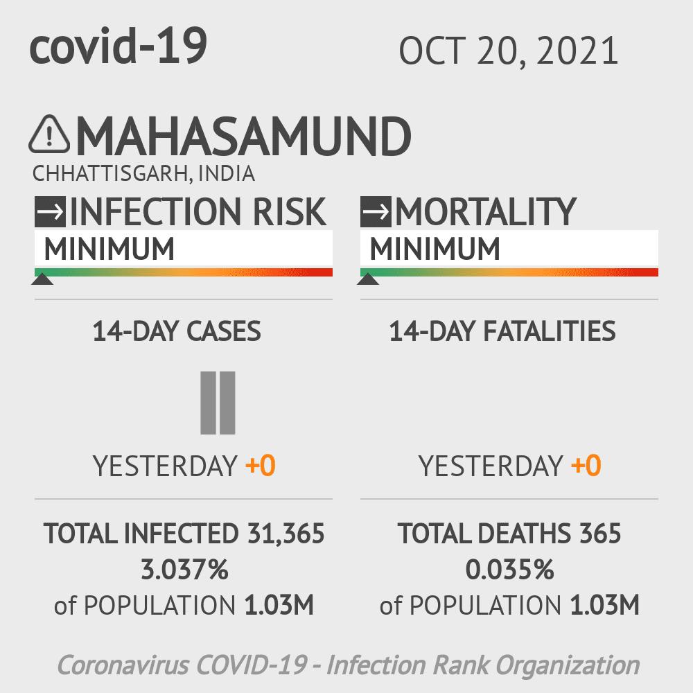 Mahasamund Coronavirus Covid-19 Risk of Infection on March 04, 2021