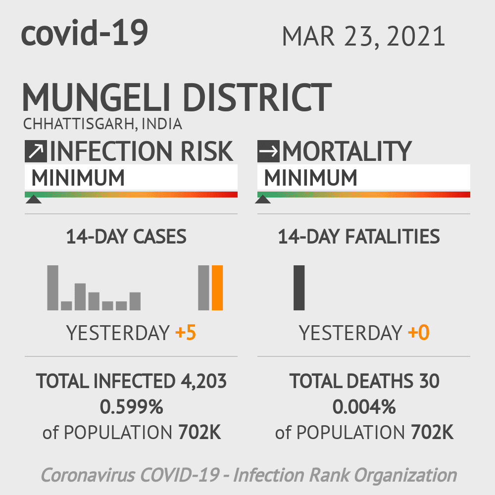 Mungeli district Coronavirus Covid-19 Risk of Infection on March 23, 2021