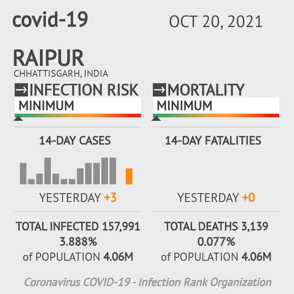 Raipur Coronavirus Covid-19 Risk of Infection on March 07, 2021