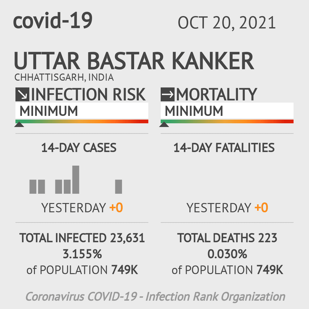 Uttar Bastar Kanker Coronavirus Covid-19 Risk of Infection on February 23, 2021