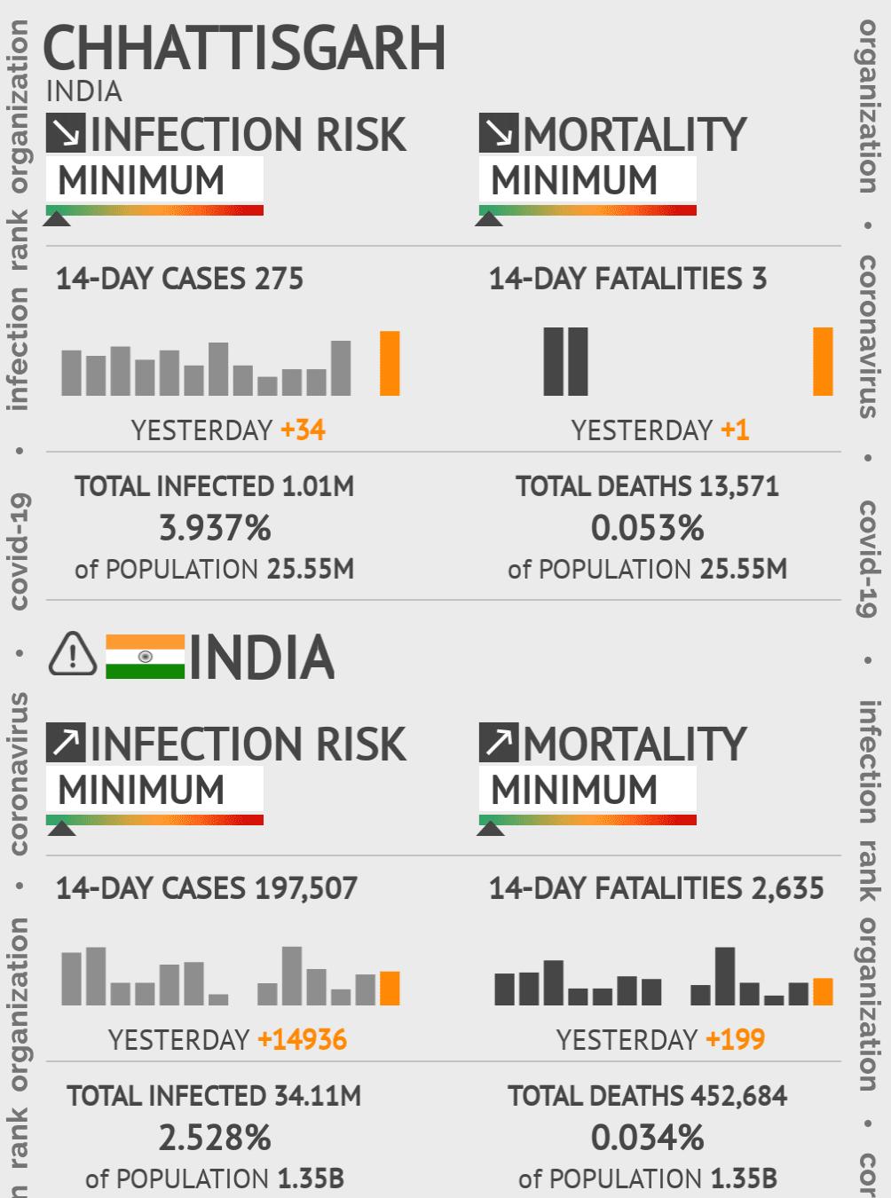 Chhattisgarh Coronavirus Covid-19 Risk of Infection Update for 27 Counties on January 25, 2021