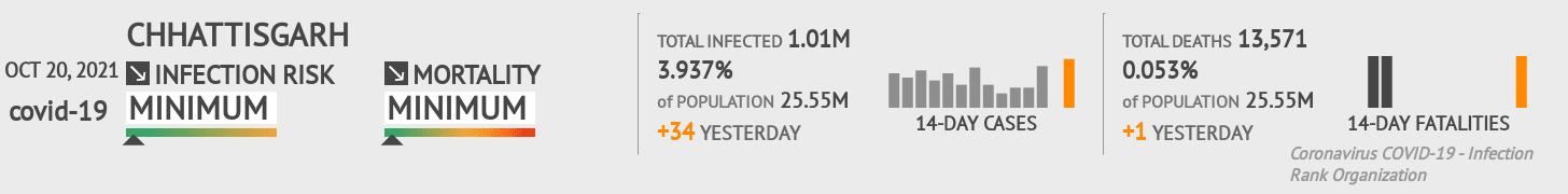 Chhattisgarh Coronavirus Covid-19 Risk of Infection Update for 27 Counties on February 23, 2021