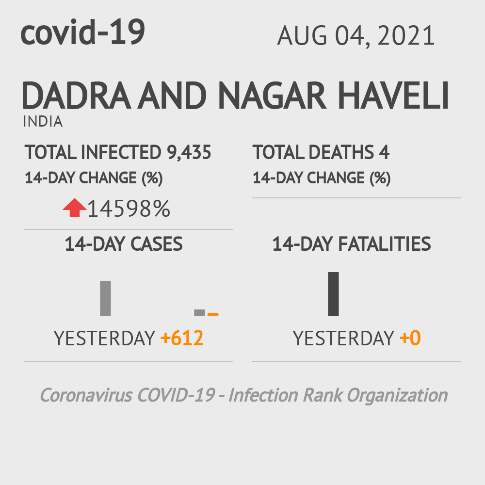 Dadra and Nagar Haveli Coronavirus Covid-19 Risk of Infection on November 08, 2020