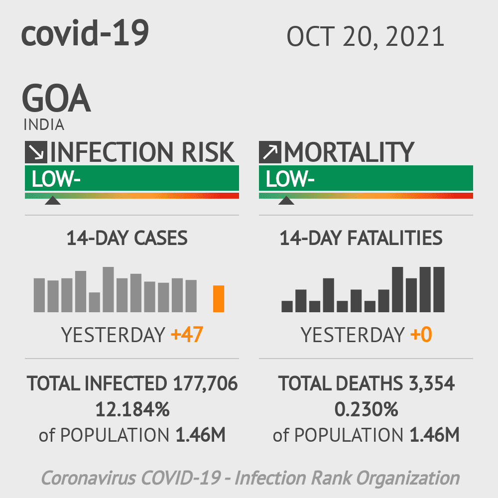 Goa Coronavirus Covid-19 Risk of Infection Update for 2 Counties on March 07, 2021