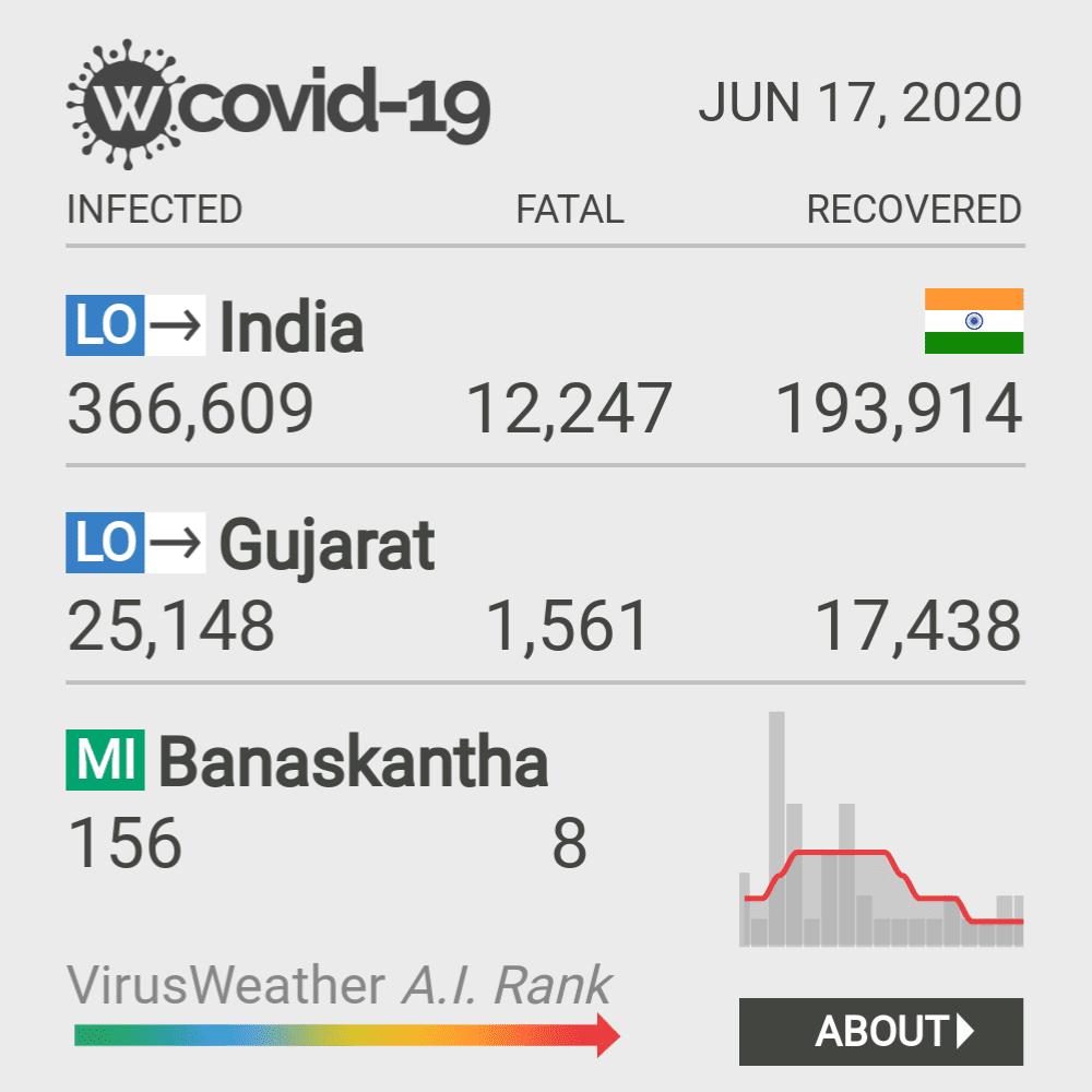 Banaskantha Coronavirus Covid-19 Risk of Infection on February 23, 2021