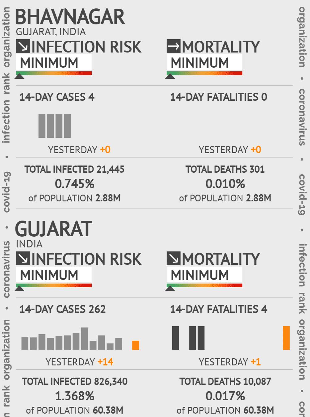 Bhavnagar Coronavirus Covid-19 Risk of Infection on March 04, 2021