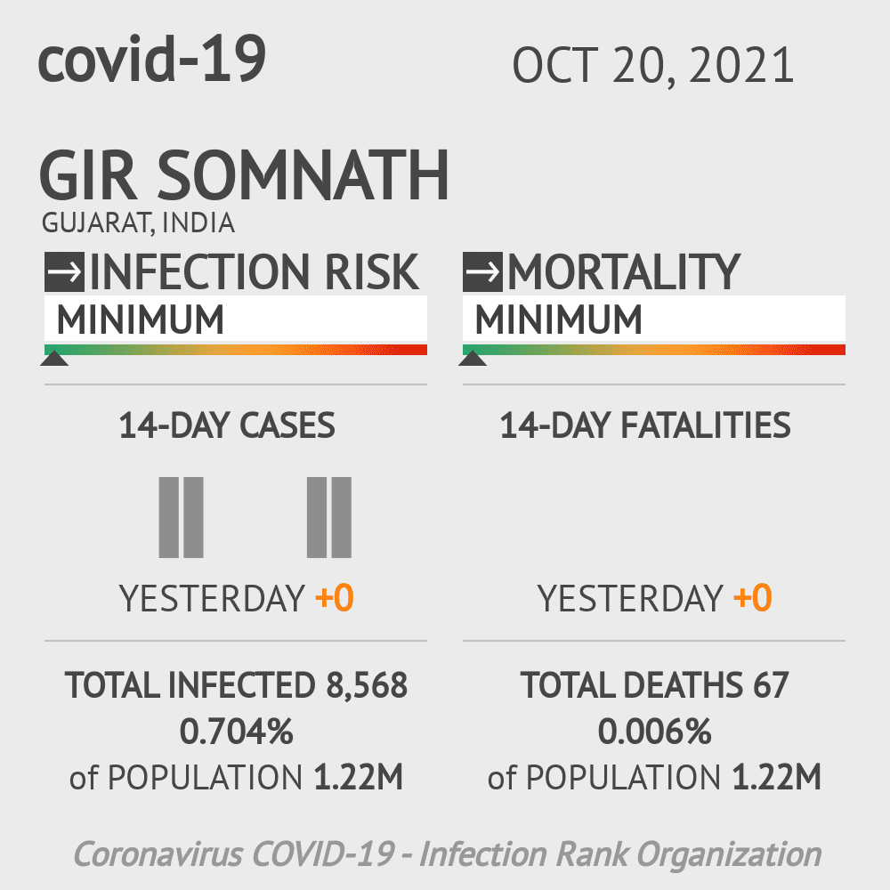Gir Somnath Coronavirus Covid-19 Risk of Infection on March 07, 2021